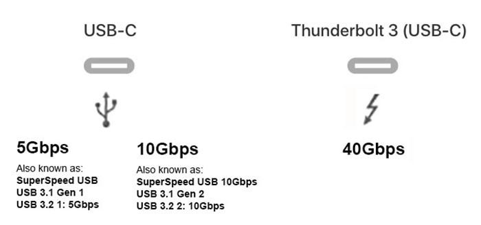 Thunderbolt 3 vs USB-C specs icons